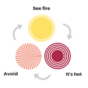 biology of learning diagram - see fire - it's hot - avoid