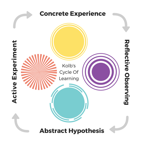 Kolb's cycle of learning diagram - concrete experience, reflective observing - abstract hypothesis - active experiment