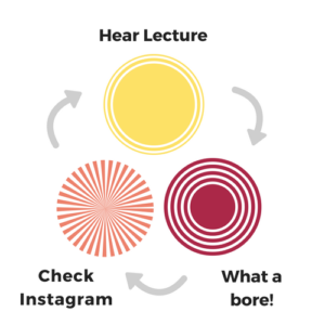 biology of learning diagram - hear lecture - what a bore! - check instagram